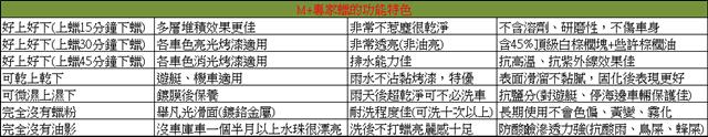 M+專家蠟的功能特色表