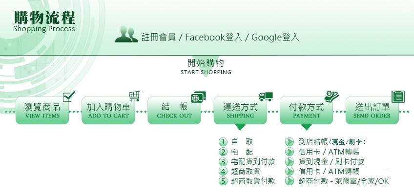 米羅官方網站購物流程